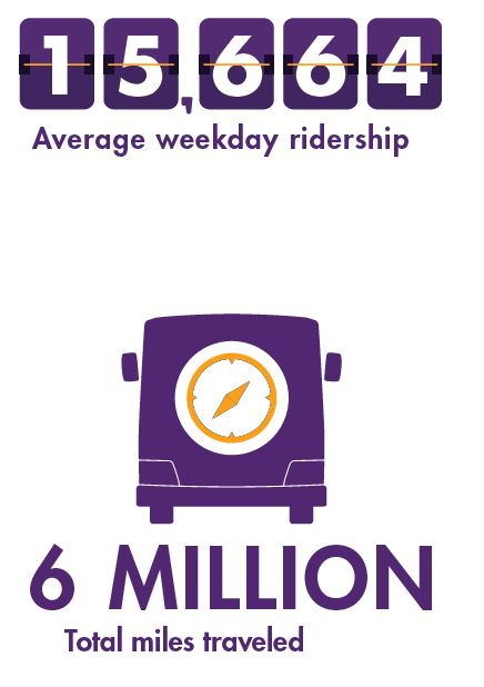 For fiscal year 2018, DART had an average weekday ridership of 15, 664. In that same time period, DART buses traveled 6 million total miles.